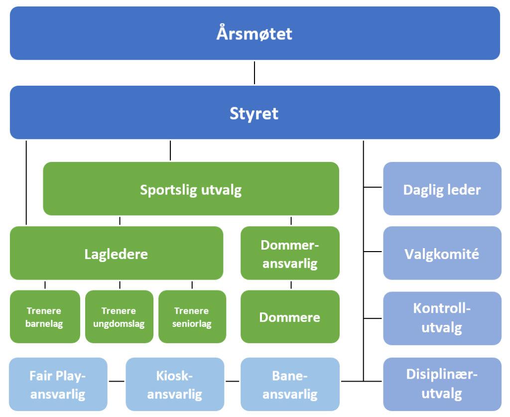 Organisasjonskart for Grüner Fotball